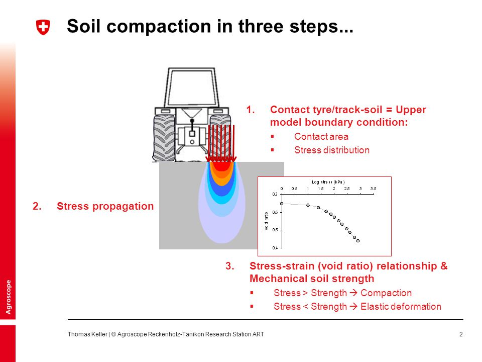 Soil compaction in three steps...