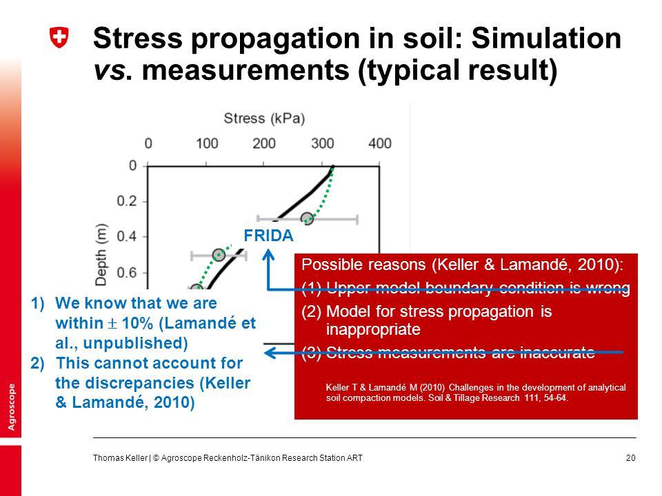 Stress propagation in soil: Simulation vs