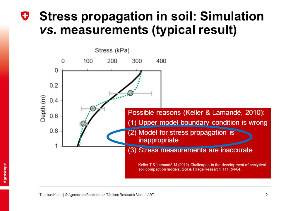 Stress propagation in soil: Simulation vs