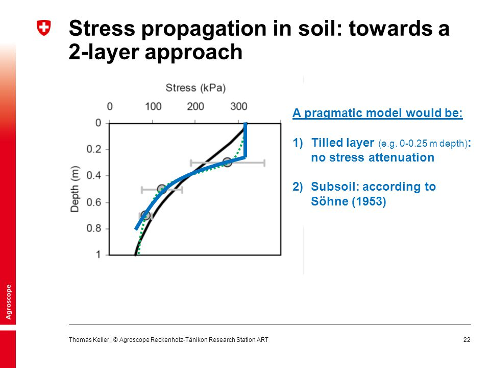 Stress propagation in soil: towards a 2-layer approach