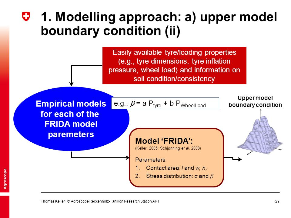 1. Modelling approach: a) upper model boundary condition (ii)