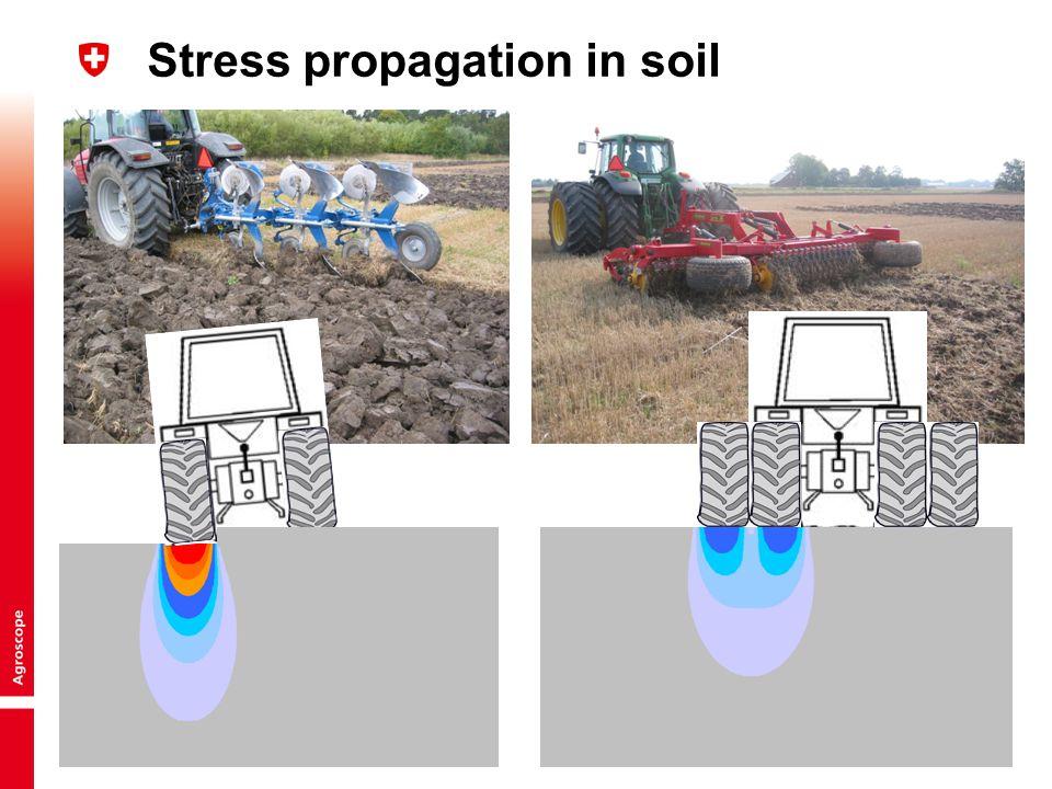 Stress propagation in soil