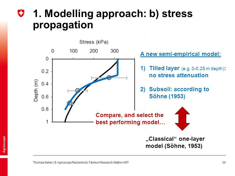 1. Modelling approach: b) stress propagation