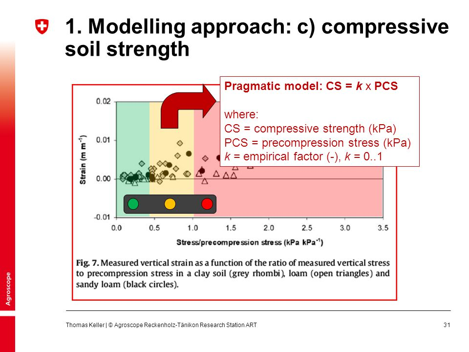 1. Modelling approach: c) compressive soil strength