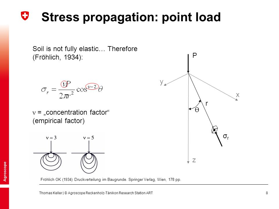 Stress propagation: point load