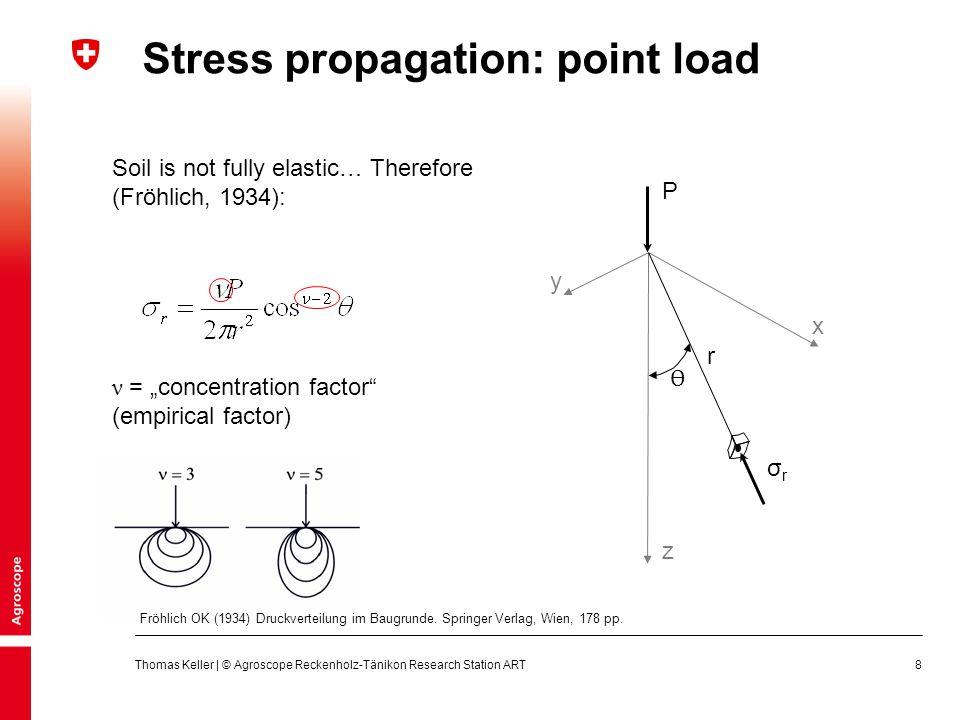 Stress propagation: point load