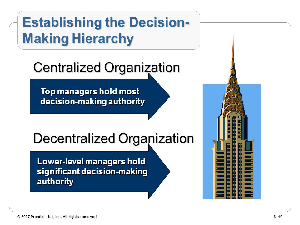 Establishing the Decision-Making Hierarchy