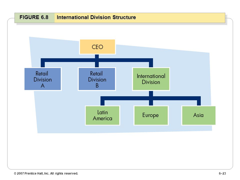 FIGURE 6.8 International Division Structure