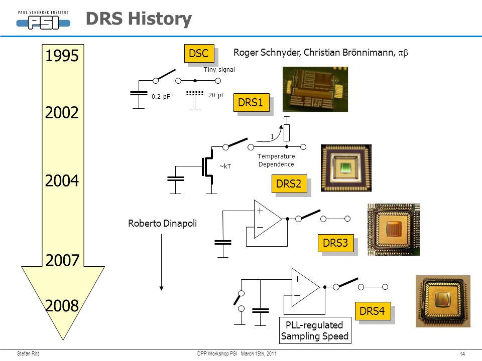 DRS History 1995 2002 2004 2007 2008 DSC DRS1 DRS2 DRS3 DRS4