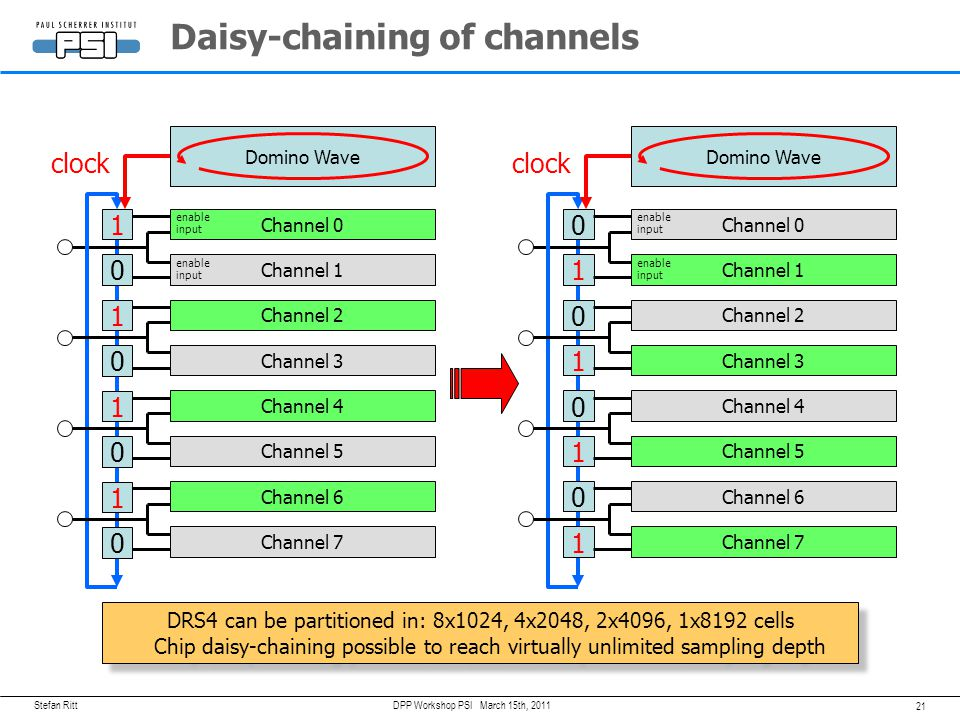 Daisy-chaining of channels