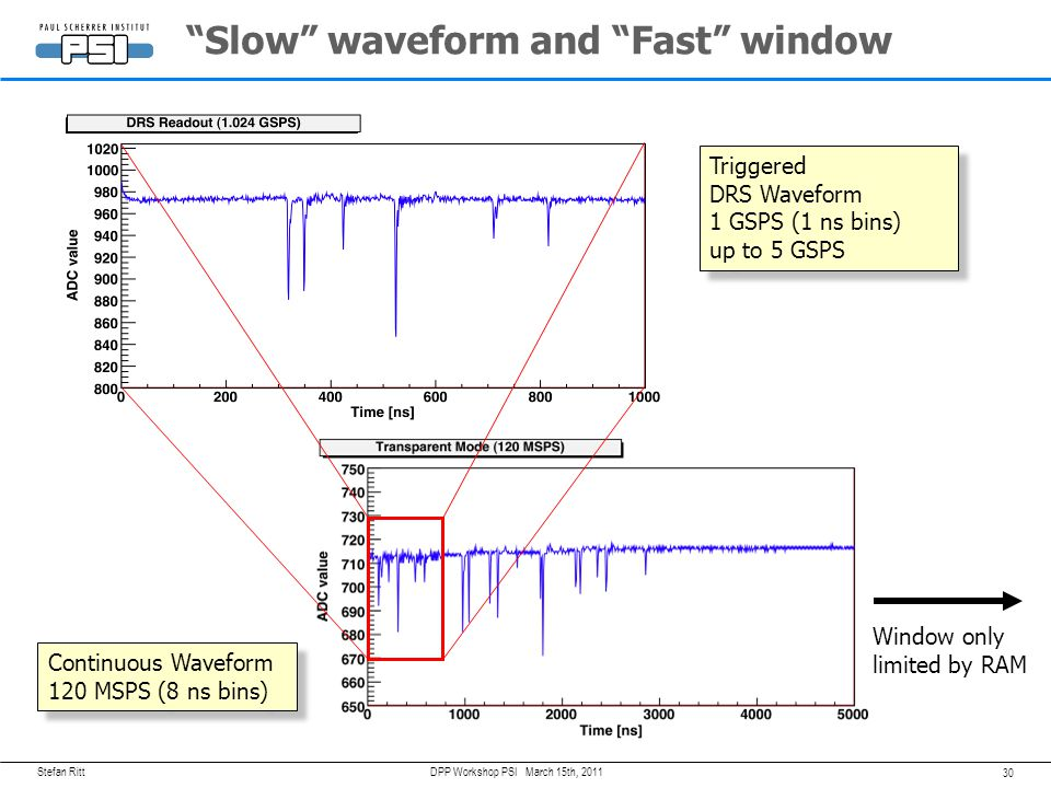 Slow waveform and Fast window