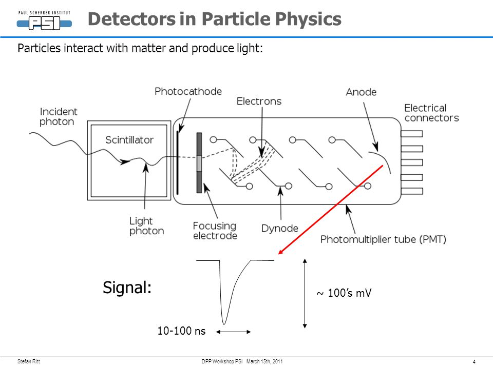 Detectors in Particle Physics