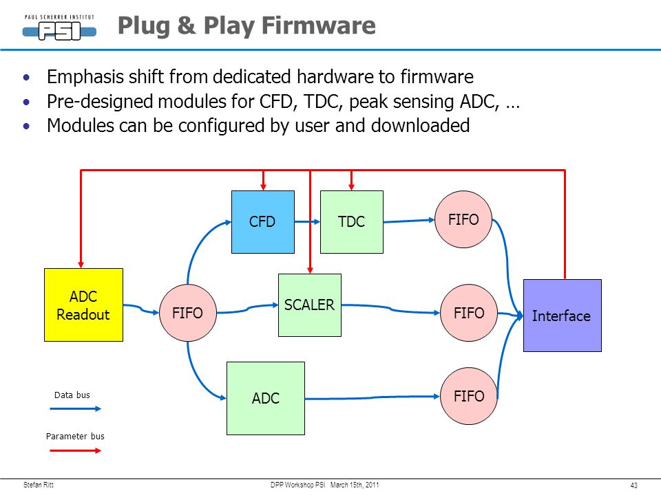 Plug & Play Firmware Emphasis shift from dedicated hardware to firmware. Pre-designed modules for CFD, TDC, peak sensing ADC, …