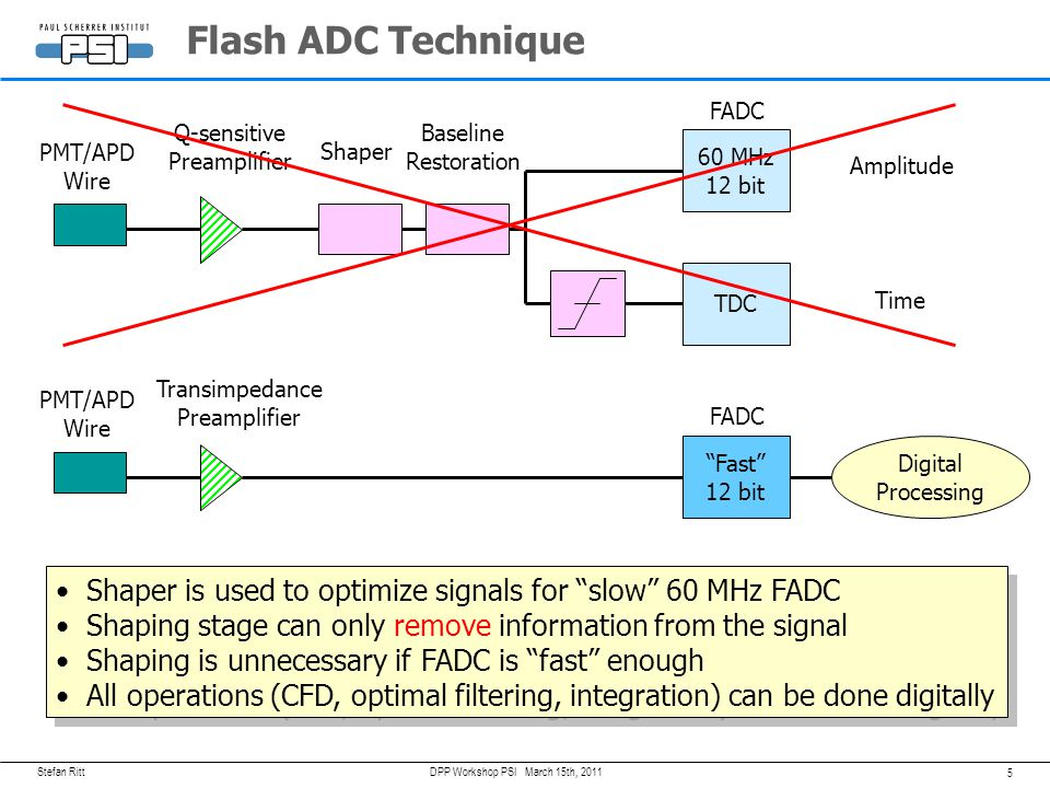 Flash ADC Technique FADC. Q-sensitive. Preamplifier. Baseline. Restoration. PMT/APD. Wire. Shaper.