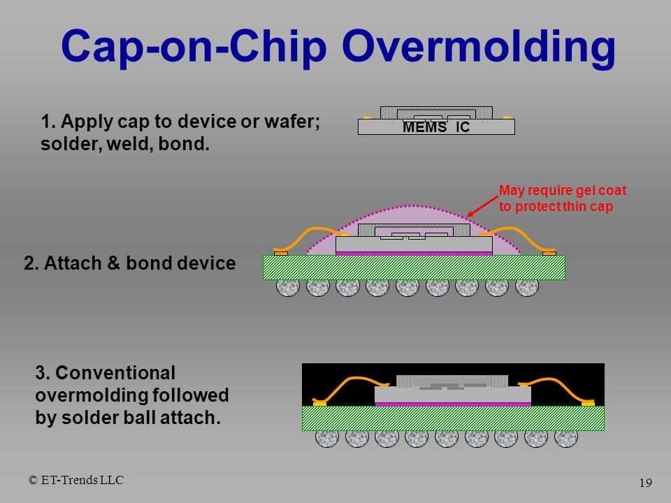 Cap-on-Chip Overmolding