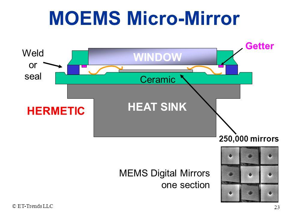 MOEMS Micro-Mirror WINDOW HEAT SINK HERMETIC Getter Weld or seal