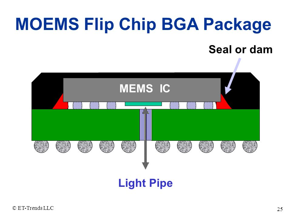 MOEMS Flip Chip BGA Package