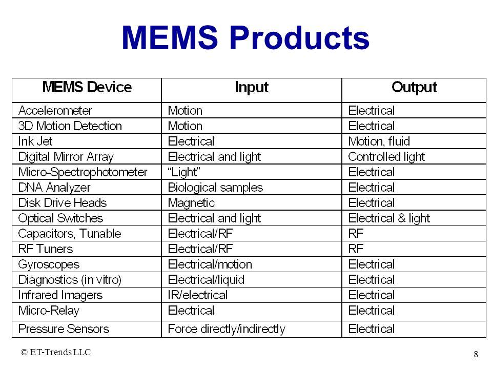 MEMS Products © ET-Trends LLC