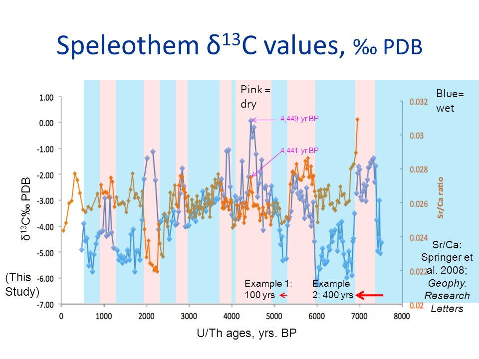 Speleothem δ13C values, ‰ PDB