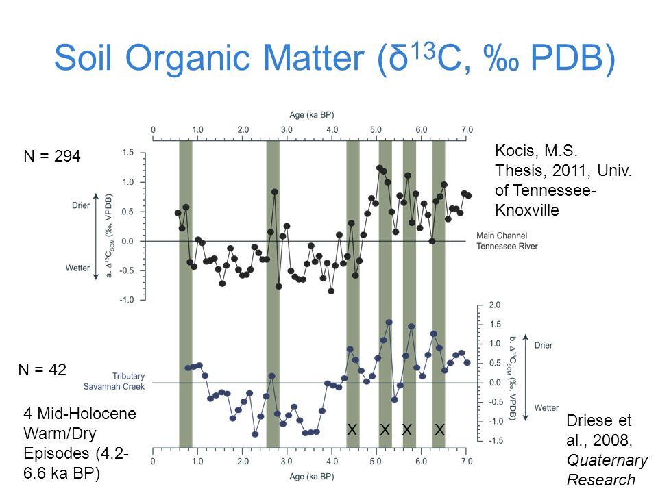 Soil Organic Matter (δ13C, ‰ PDB)