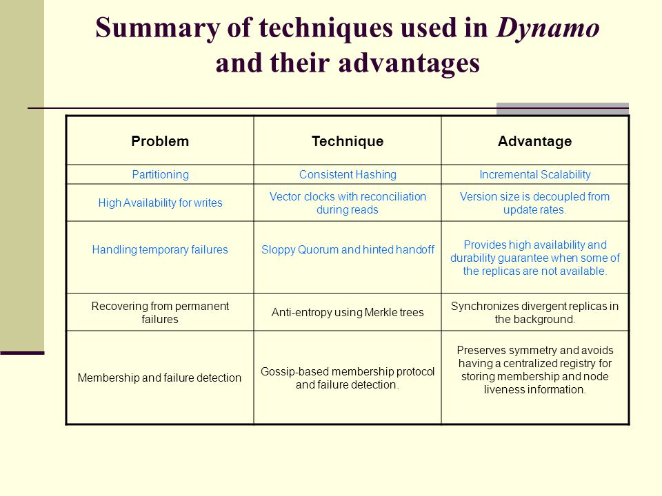 Summary of techniques used in Dynamo and their advantages
