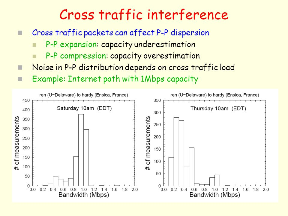 Cross traffic interference