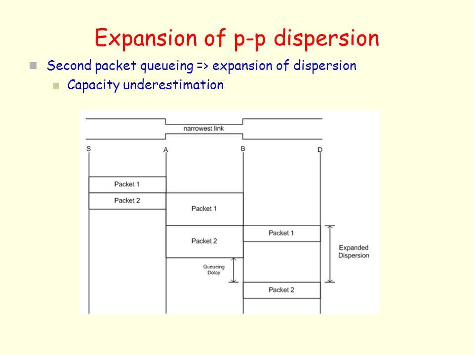 Expansion of p-p dispersion