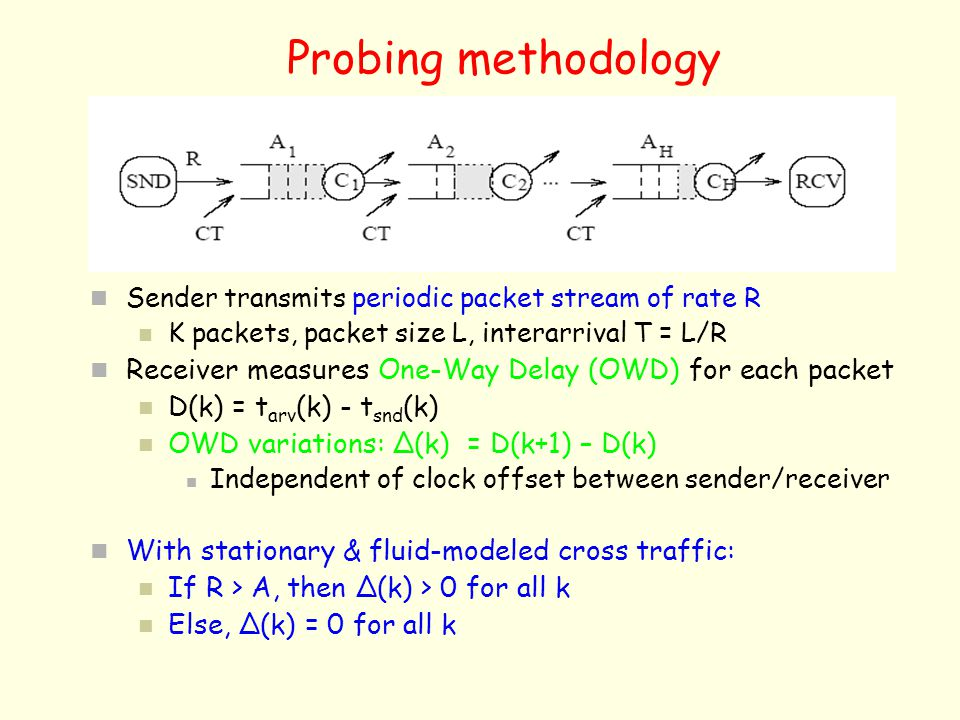Probing methodology Sender transmits periodic packet stream of rate R. K packets, packet size L, interarrival T = L/R.