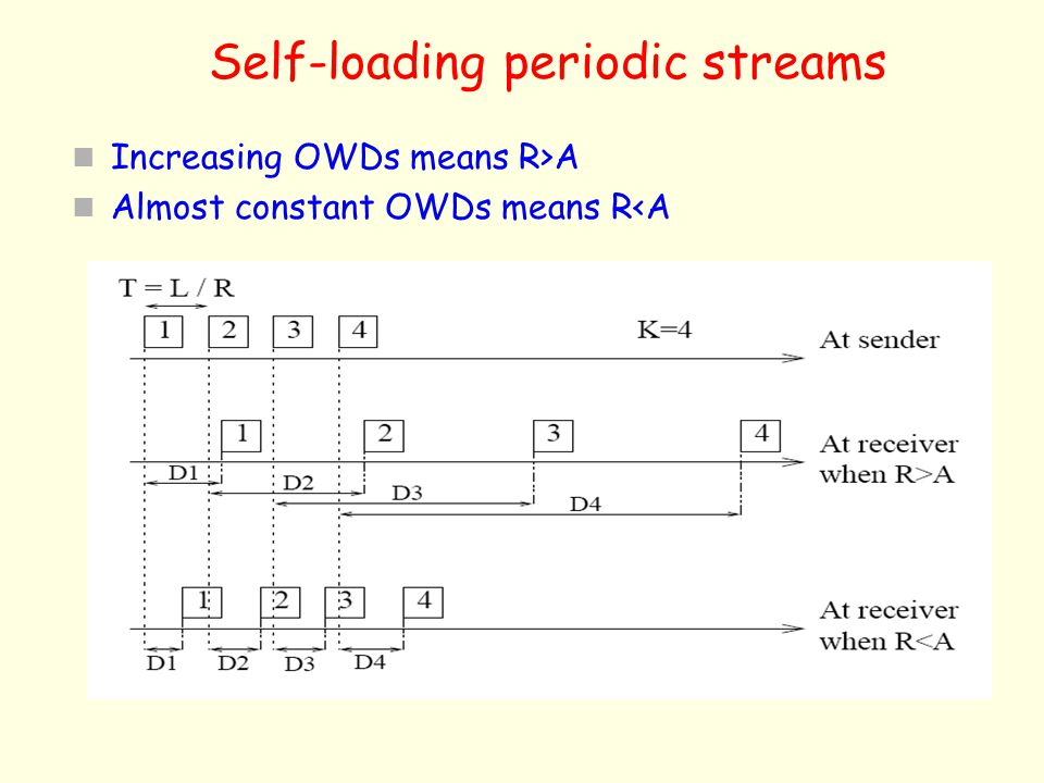 Self-loading periodic streams