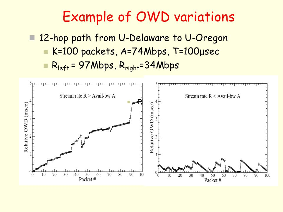 Example of OWD variations