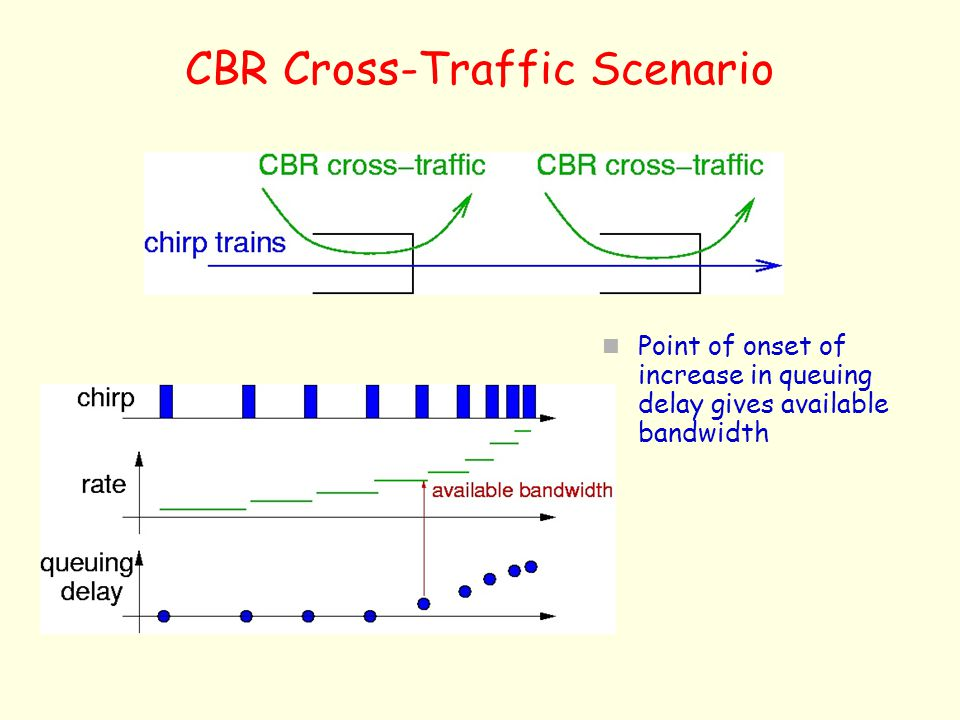CBR Cross-Traffic Scenario