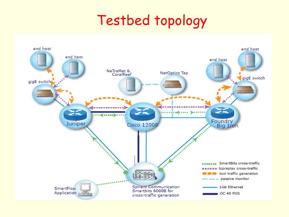 Testbed topology