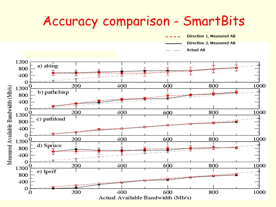 Accuracy comparison - SmartBits
