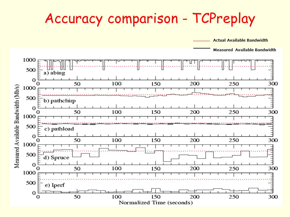 Accuracy comparison - TCPreplay
