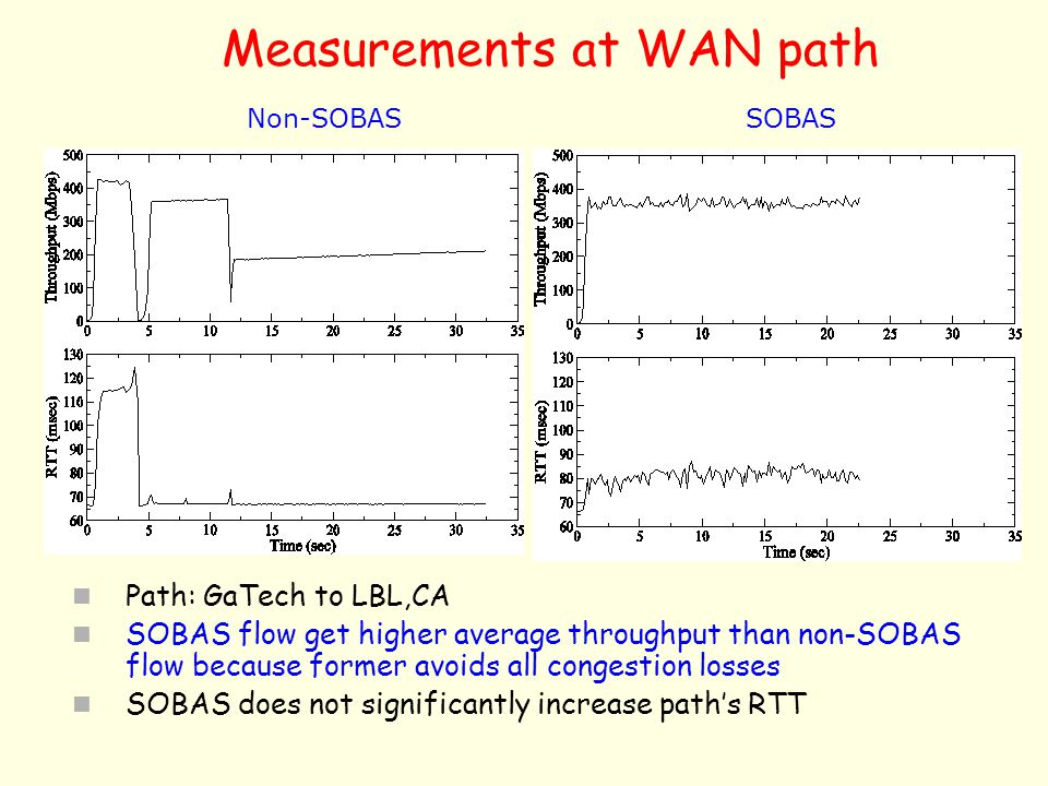 Measurements at WAN path
