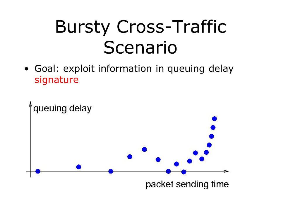 Bursty Cross-Traffic Scenario