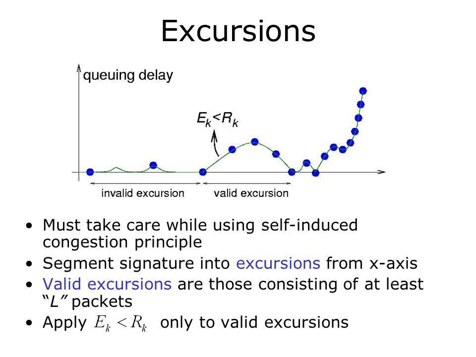 Excursions Must take care while using self-induced congestion principle. Segment signature into excursions from x-axis.