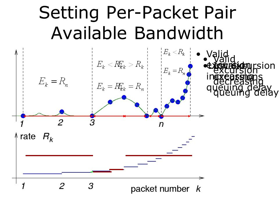 Setting Per-Packet Pair Available Bandwidth