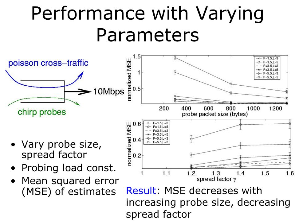 Performance with Varying Parameters