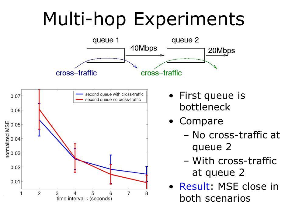 Multi-hop Experiments