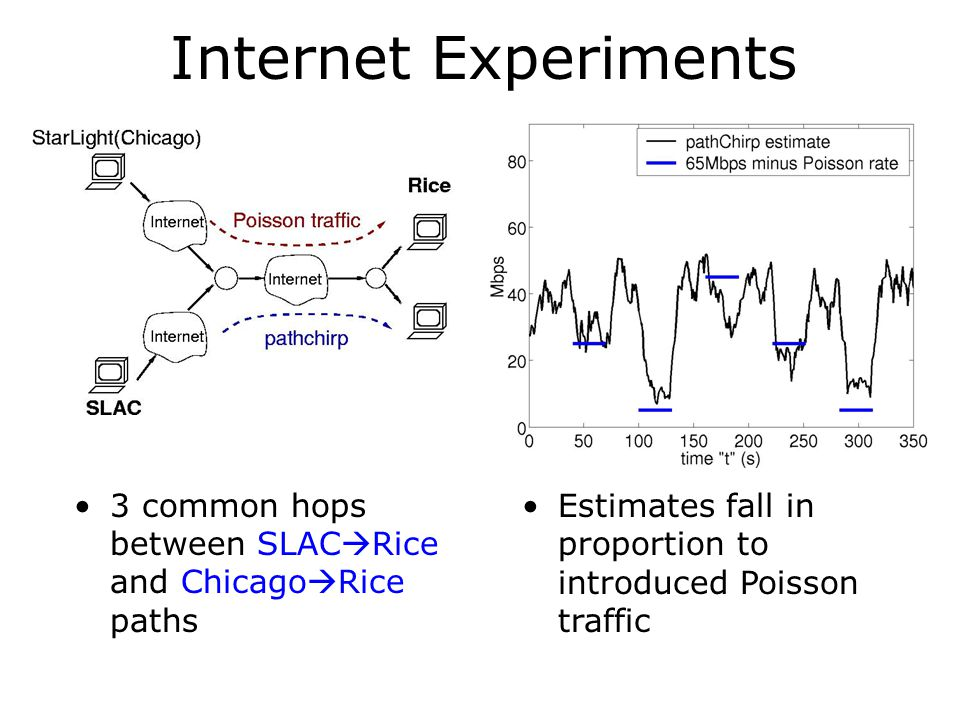 Internet Experiments 3 common hops between SLACRice and ChicagoRice paths.