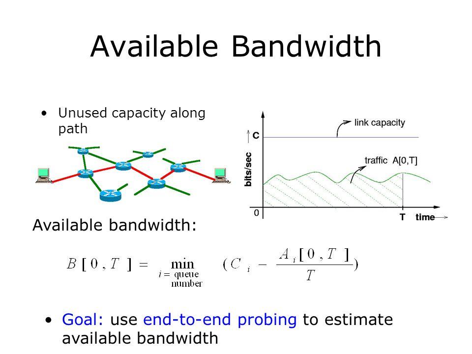 Available Bandwidth Available bandwidth: