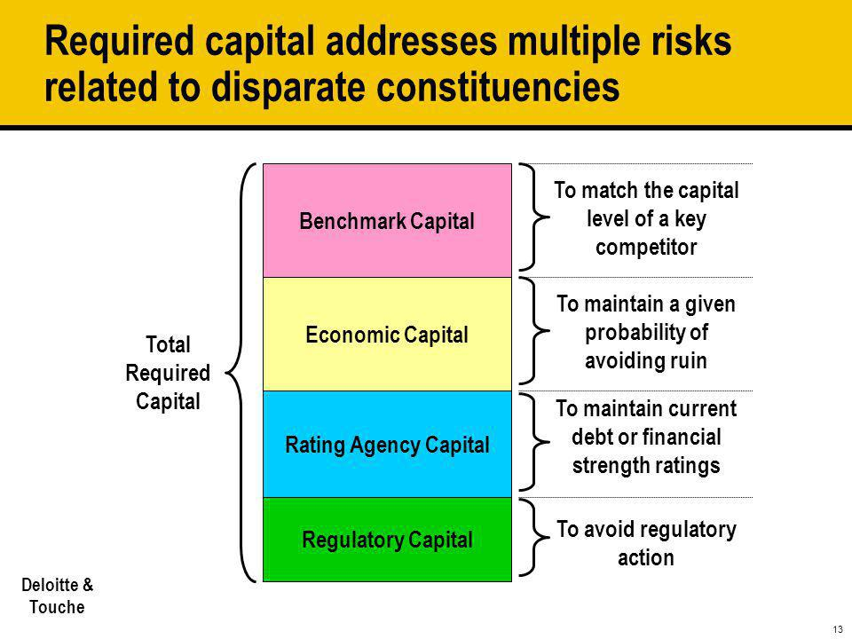 Required capital addresses multiple risks related to disparate constituencies