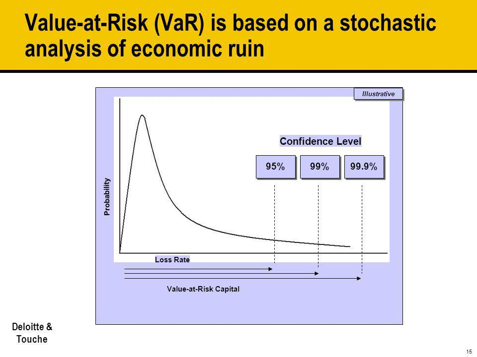 Value-at-Risk (VaR) is based on a stochastic analysis of economic ruin