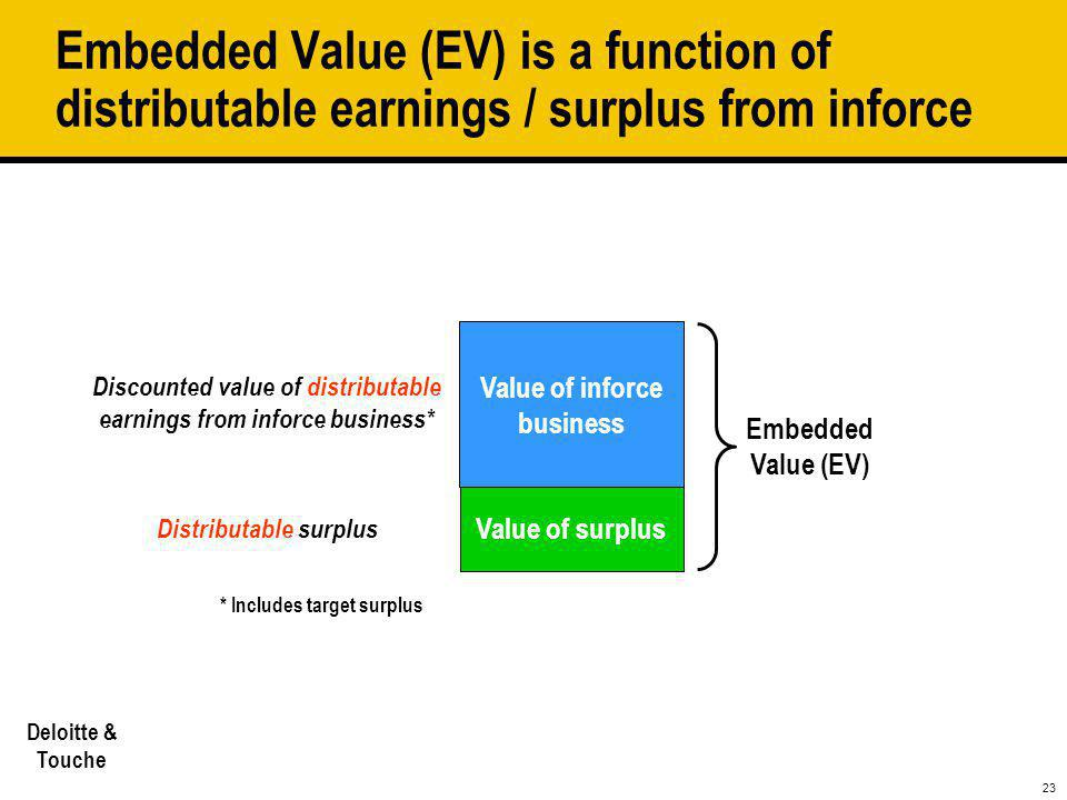 Embedded Value (EV) is a function of distributable earnings / surplus from inforce