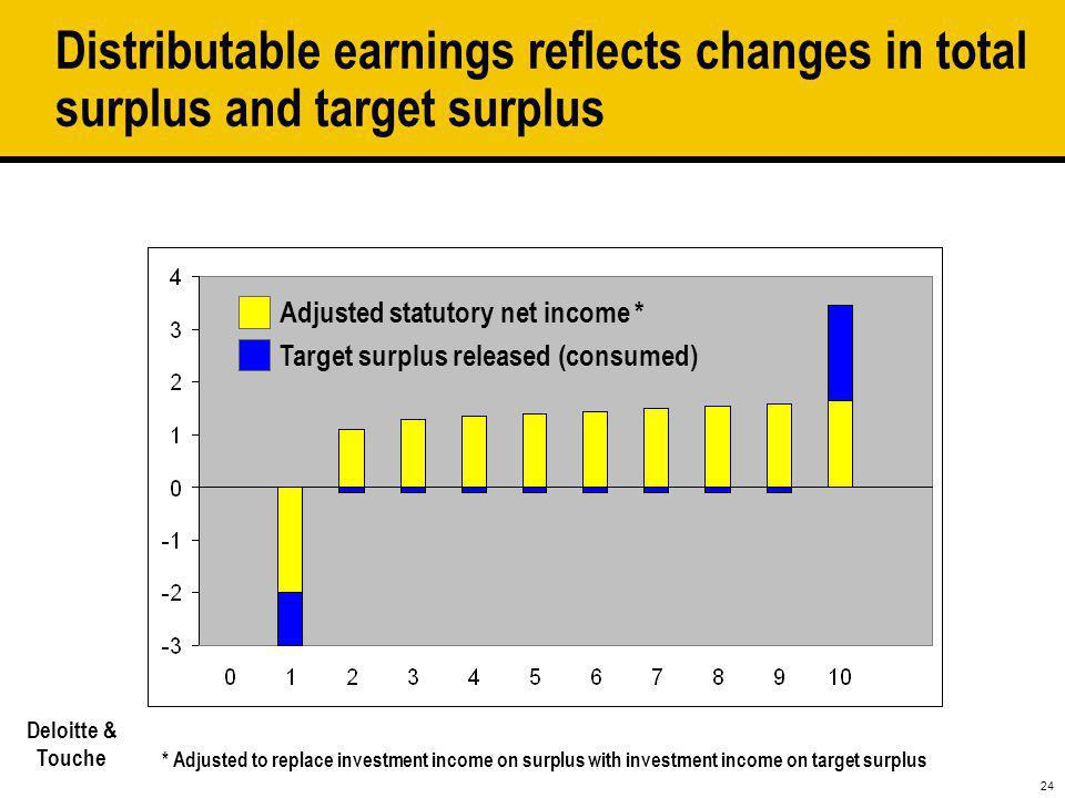 Distributable earnings reflects changes in total surplus and target surplus