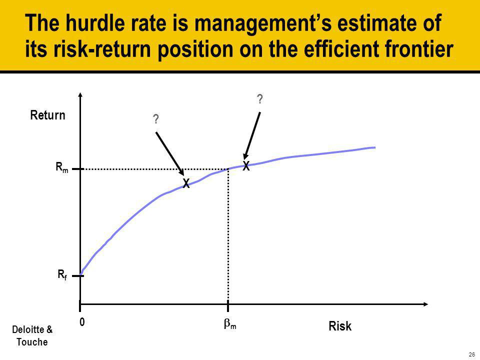 The hurdle rate is management's estimate of its risk-return position on the efficient frontier
