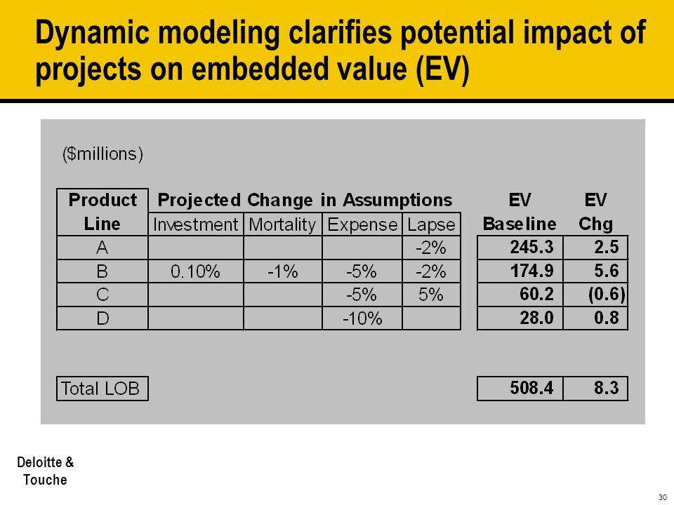 Dynamic modeling clarifies potential impact of projects on embedded value (EV)