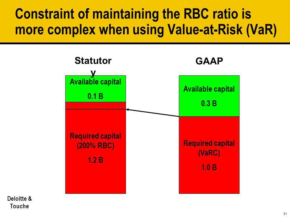 Required capital (200% RBC) Required capital (VaRC)