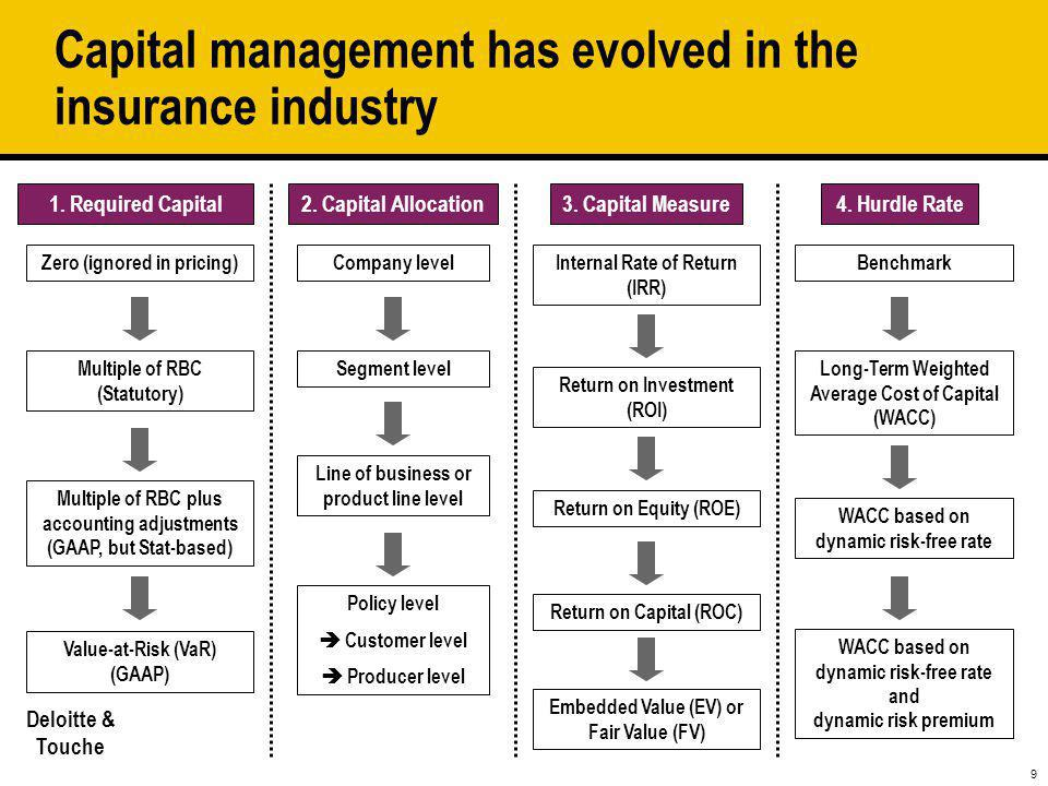 Capital management has evolved in the insurance industry